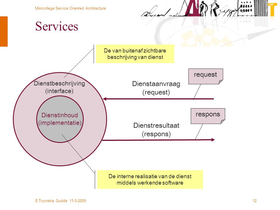 Services request Dienstaanvraag (request) respons Dienstresultaat