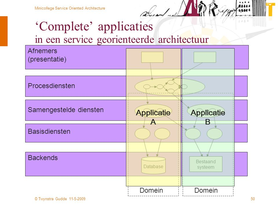 'Complete' applicaties in een service georienteerde architectuur