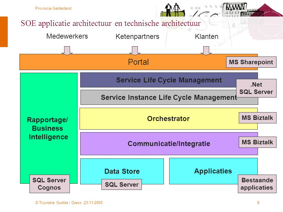 SOE applicatie architectuur