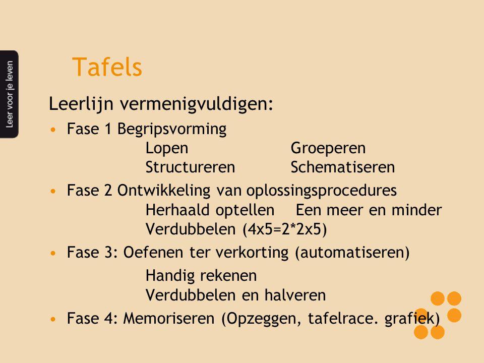 Tafels Leerlijn vermenigvuldigen: