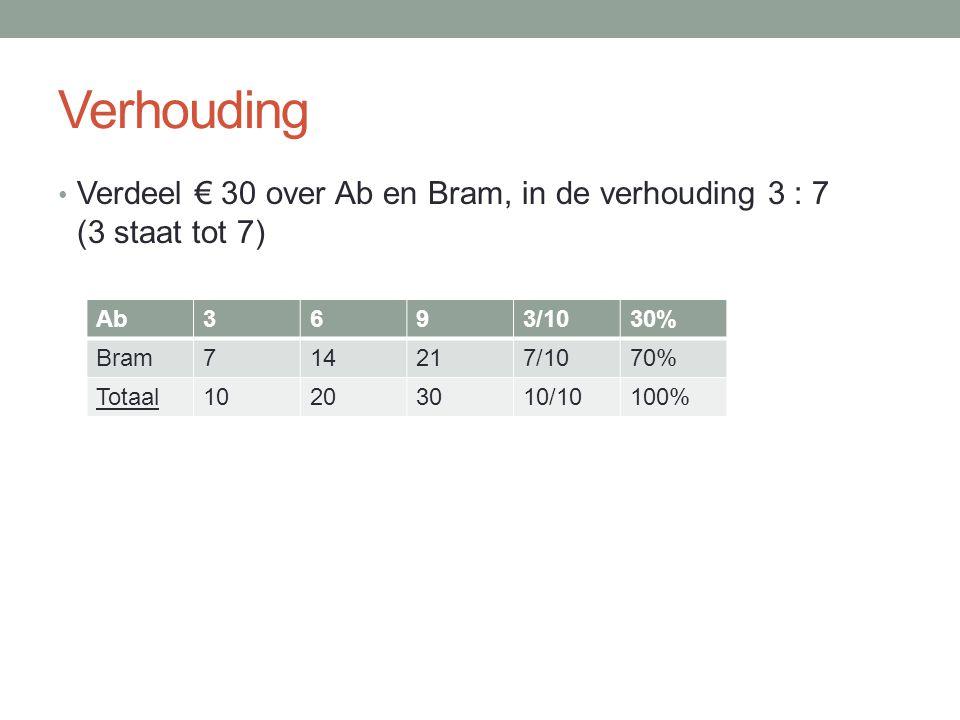 Verhouding Verdeel € 30 over Ab en Bram, in de verhouding 3 : 7 (3 staat tot 7) Ab. 3. 6. 9. 3/10.
