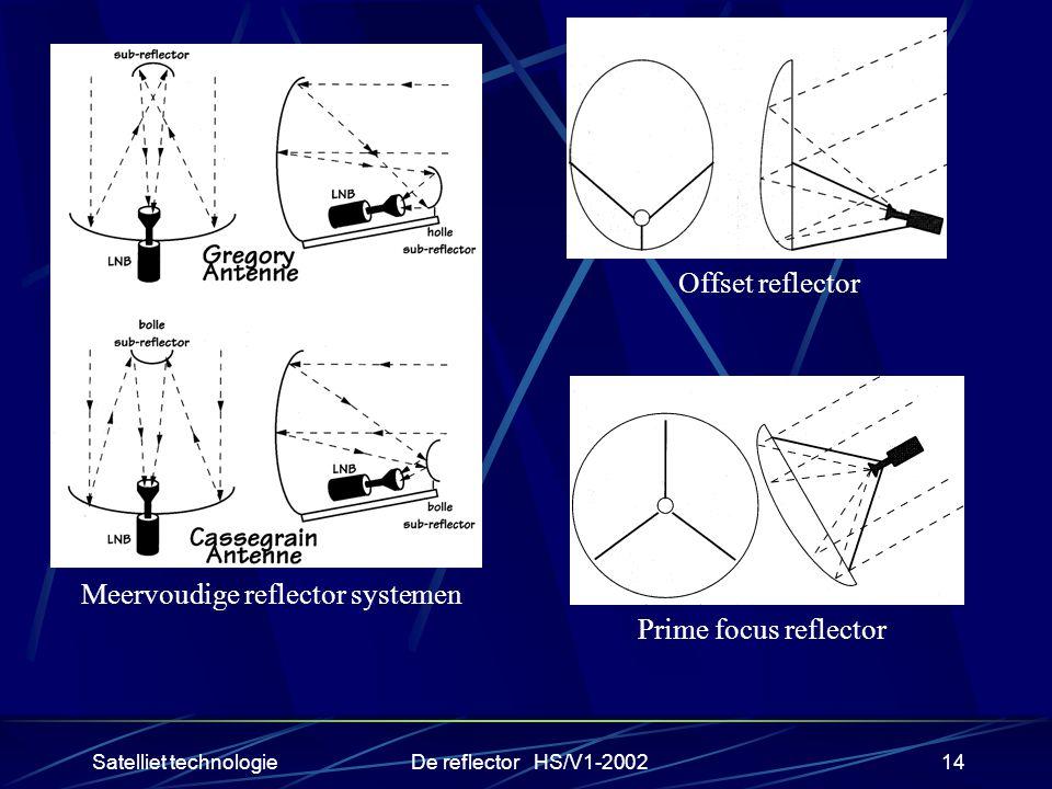 Meervoudige reflector systemen Prime focus reflector