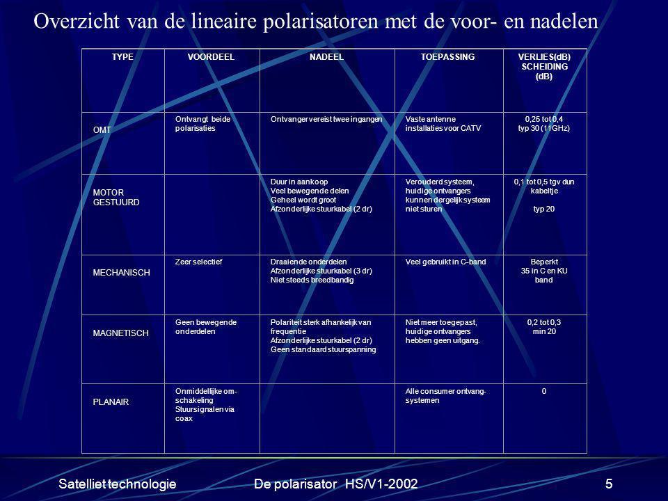 Overzicht van de lineaire polarisatoren met de voor- en nadelen