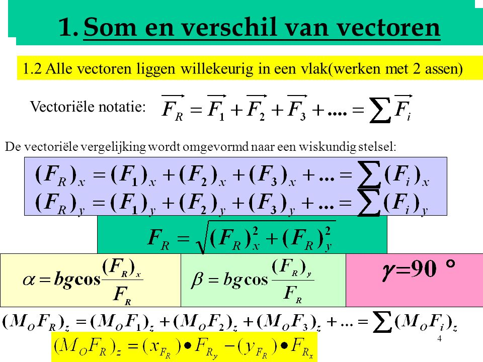 Bepalen van de resultante Som en verschil van vectoren