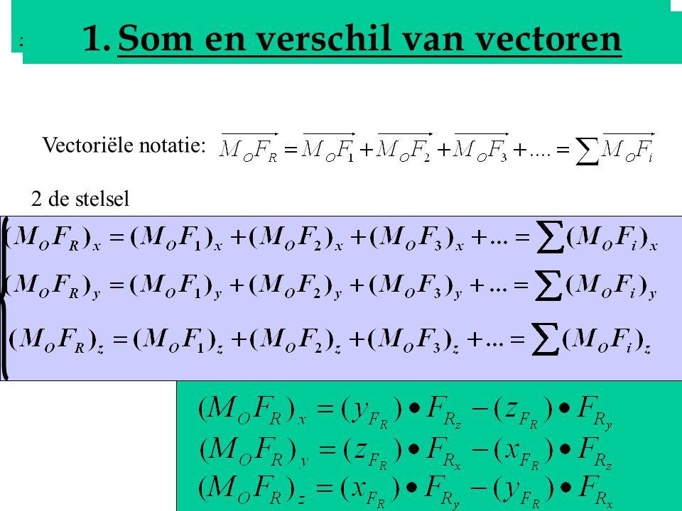 Analytisch bepalen van de resultante Som en verschil van vectoren