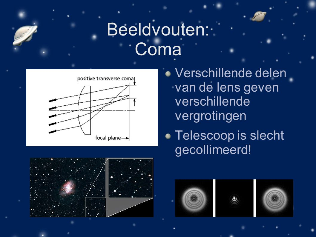 Beeldvouten: Coma Verschillende delen van de lens geven verschillende vergrotingen.