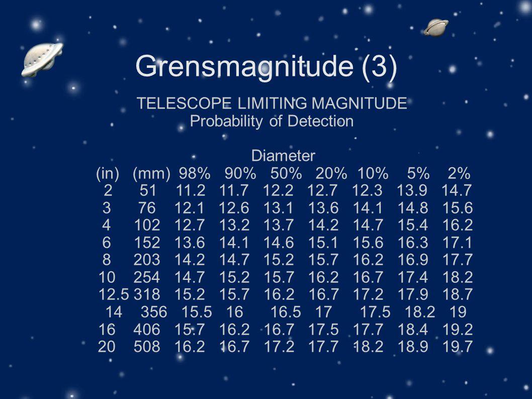 Grensmagnitude (3) TELESCOPE LIMITING MAGNITUDE