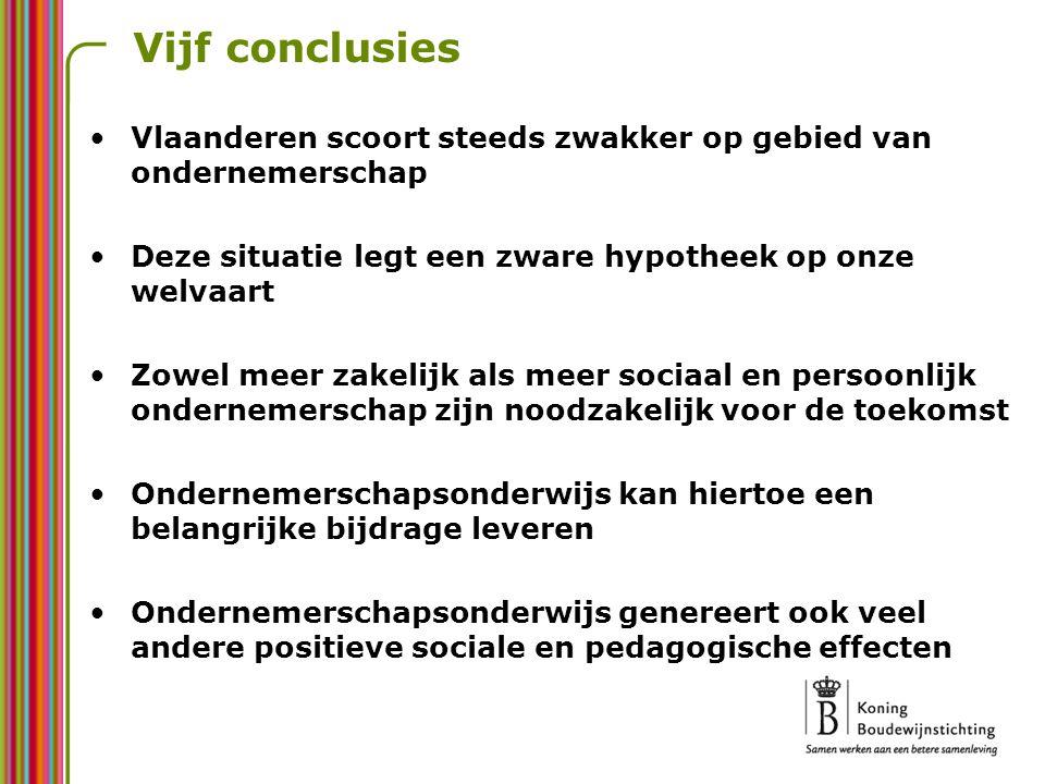 Vijf conclusies Vlaanderen scoort steeds zwakker op gebied van ondernemerschap. Deze situatie legt een zware hypotheek op onze welvaart.