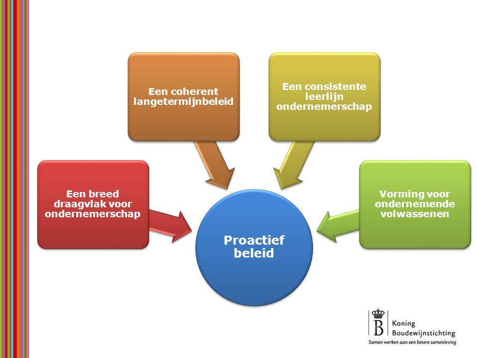Proactief beleid Een breed draagvlak voor ondernemerschap