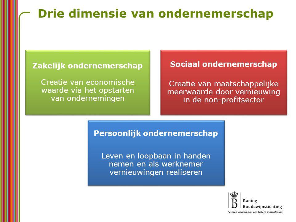 Drie dimensie van ondernemerschap