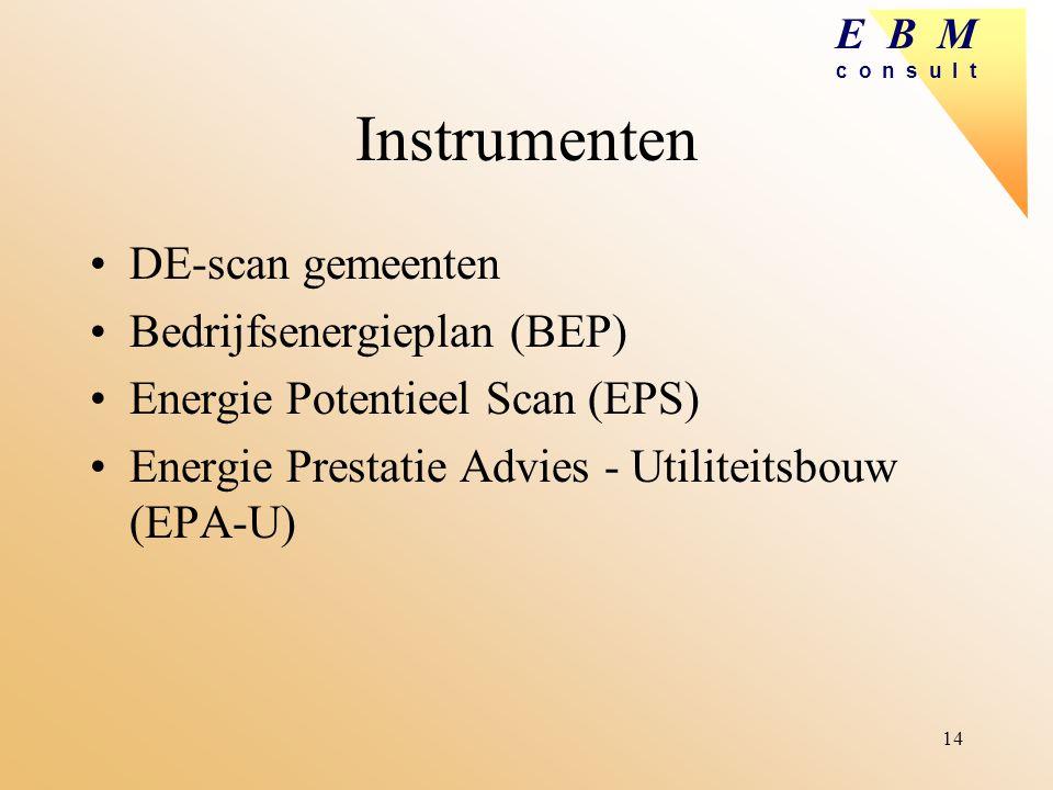 Instrumenten DE-scan gemeenten Bedrijfsenergieplan (BEP)