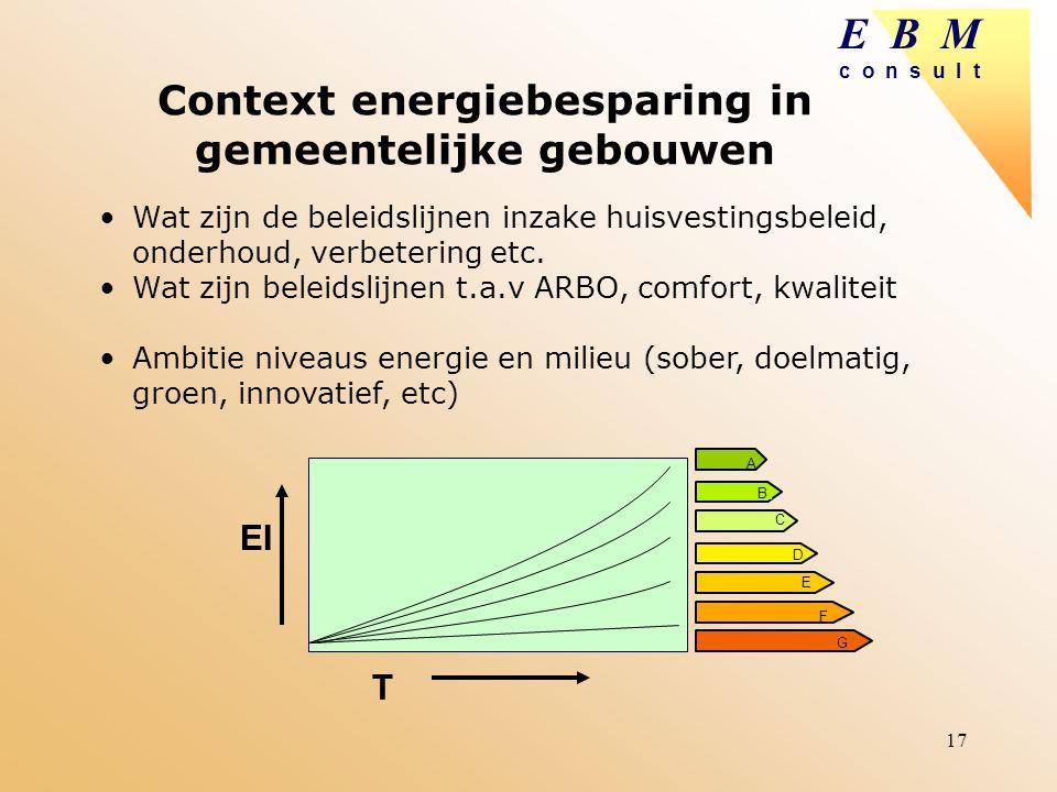 Context energiebesparing in gemeentelijke gebouwen