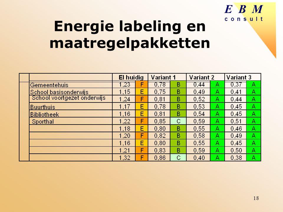 Energie labeling en maatregelpakketten