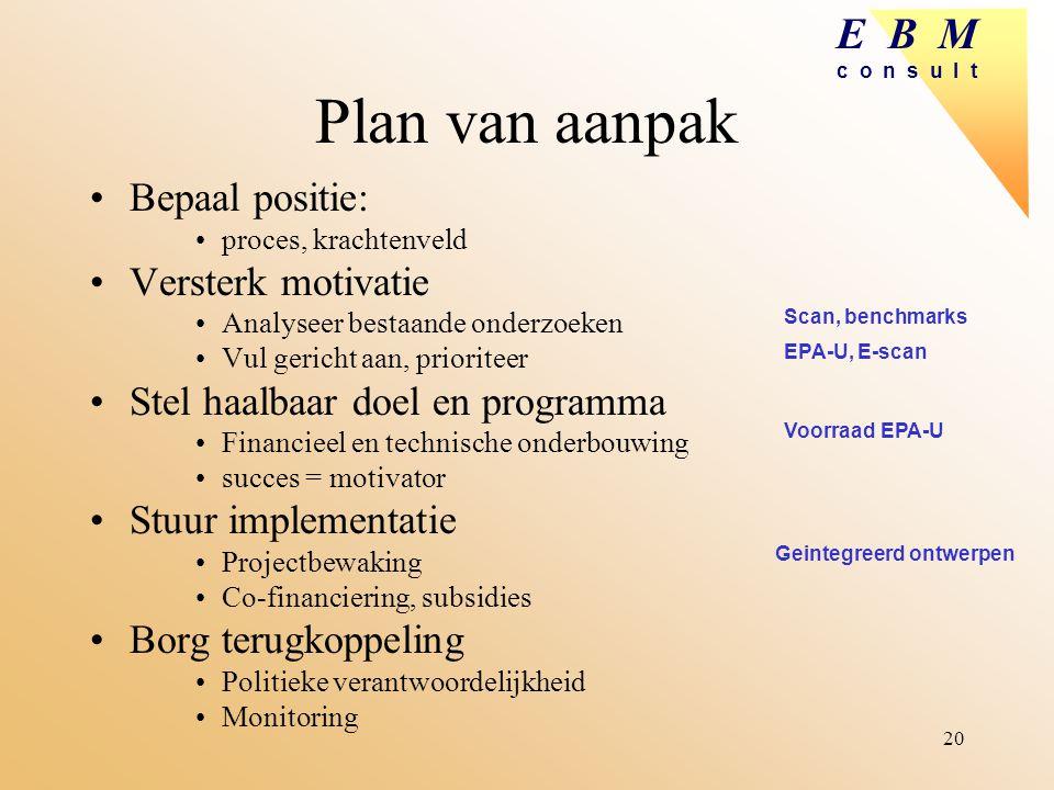 Plan van aanpak Bepaal positie: Versterk motivatie