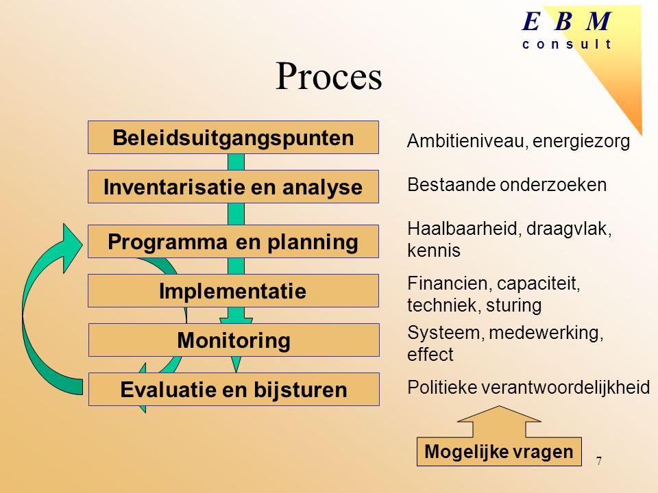 Beleidsuitgangspunten Inventarisatie en analyse Evaluatie en bijsturen