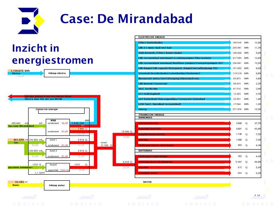 Case: De Mirandabad Inzicht in energiestromen