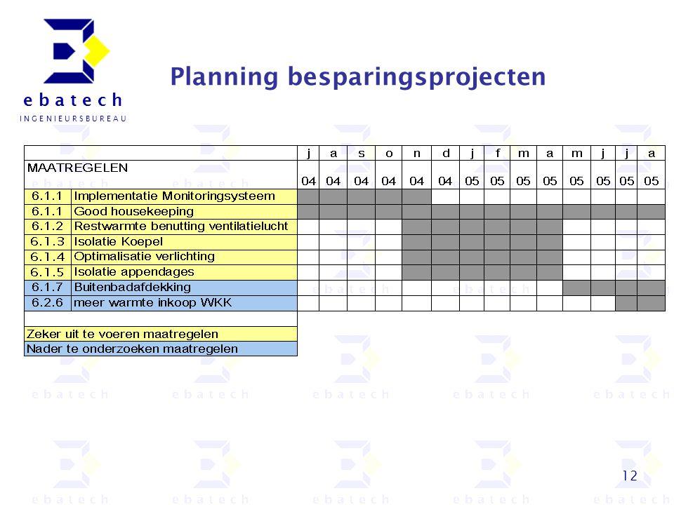 Planning besparingsprojecten