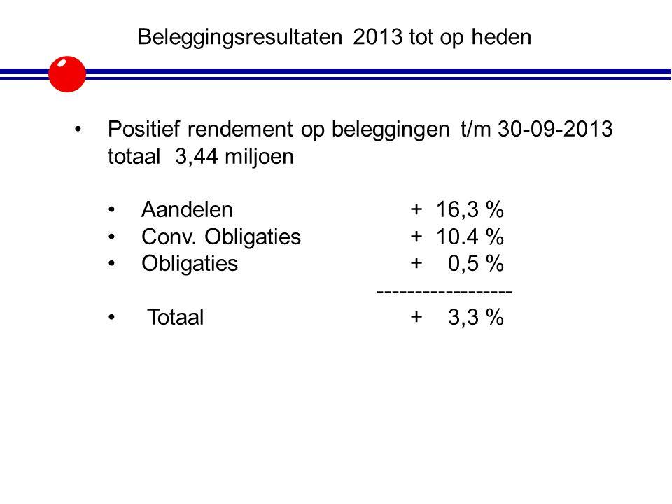 Beleggingsresultaten 2013 tot op heden