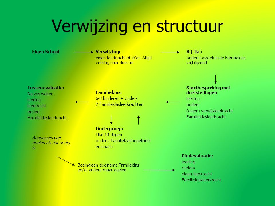Verwijzing en structuur