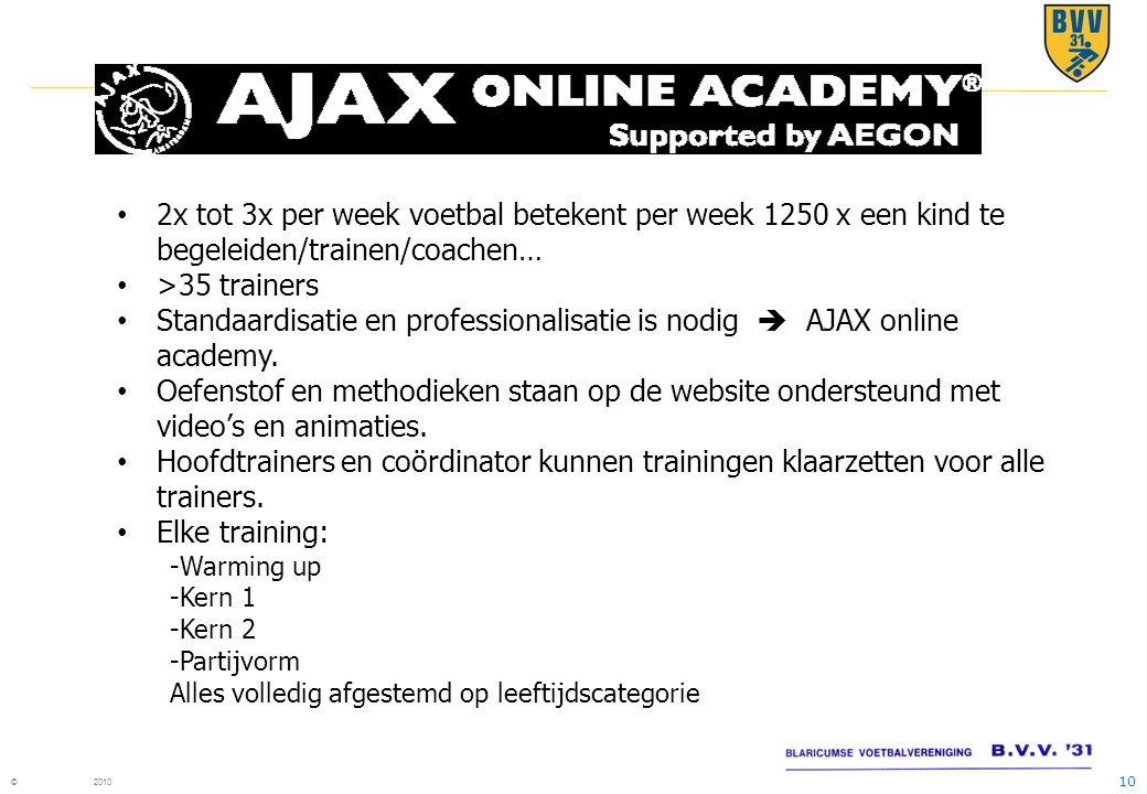 Standaardisatie en professionalisatie is nodig  AJAX online academy.
