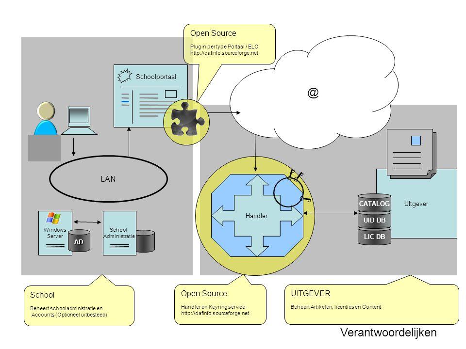 @ Verantwoordelijken Open Source LAN School Open Source UITGEVER