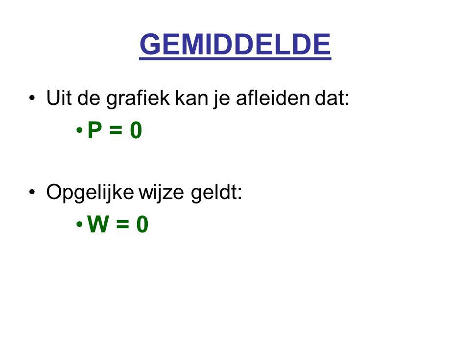 GEMIDDELDE P = 0 W = 0 Uit de grafiek kan je afleiden dat: