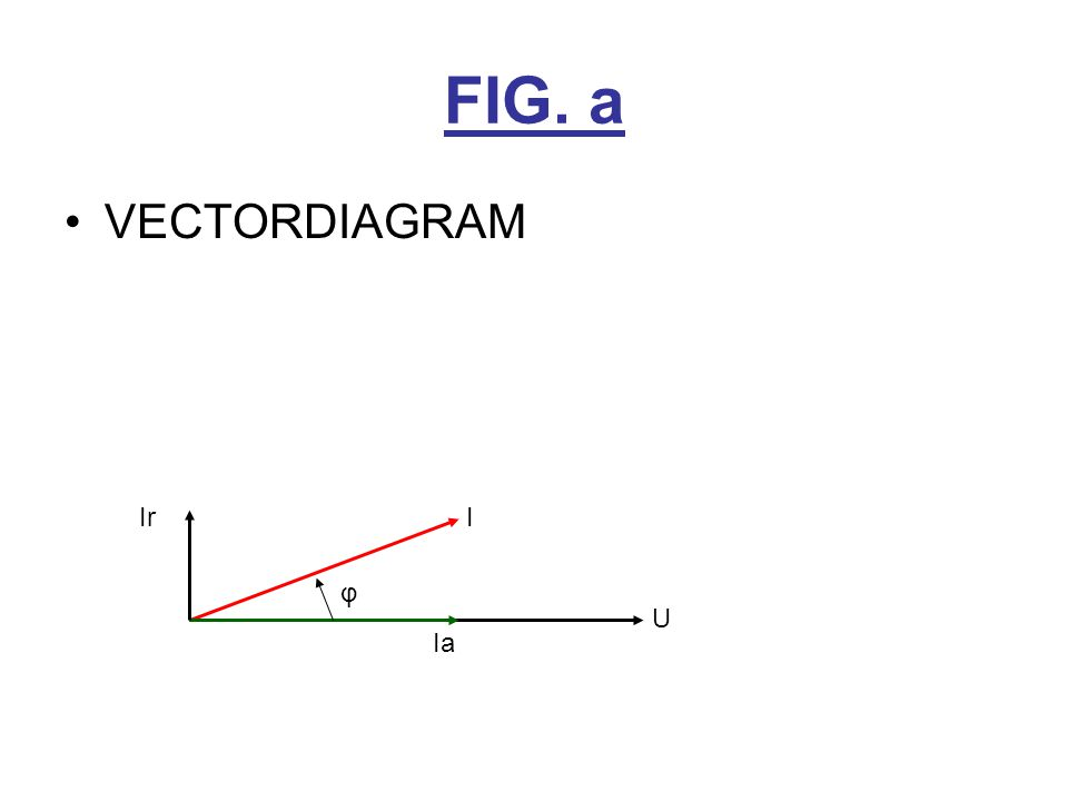 FIG. a VECTORDIAGRAM Ir I φ U Ia