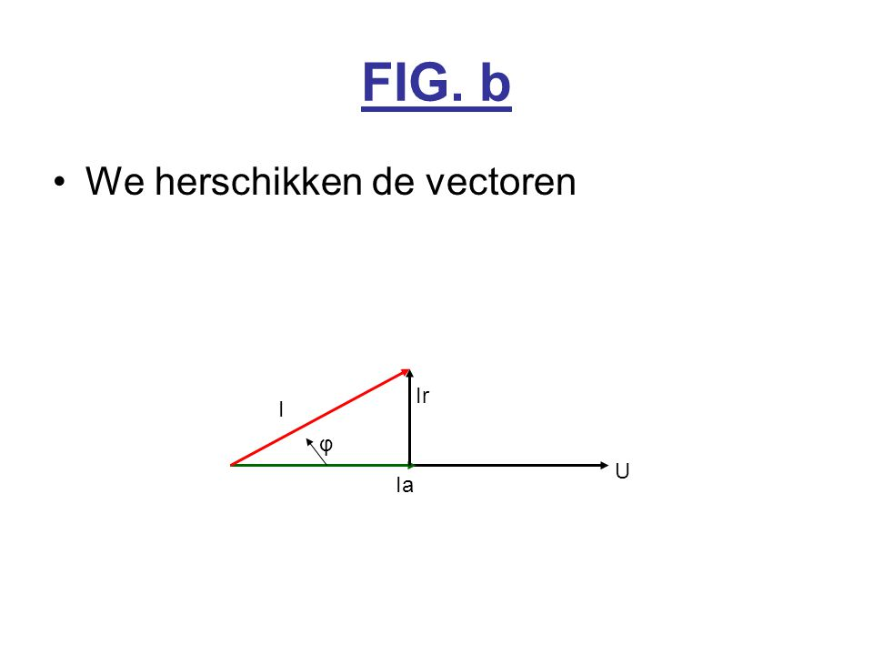 FIG. b We herschikken de vectoren Ir I φ U Ia