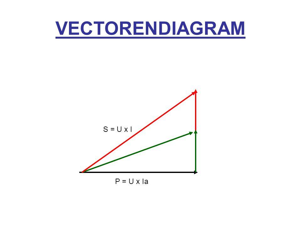 VECTORENDIAGRAM S = U x I P = U x Ia