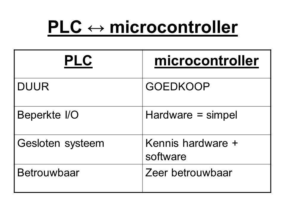 PLC ↔ microcontroller PLC microcontroller DUUR GOEDKOOP Beperkte I/O