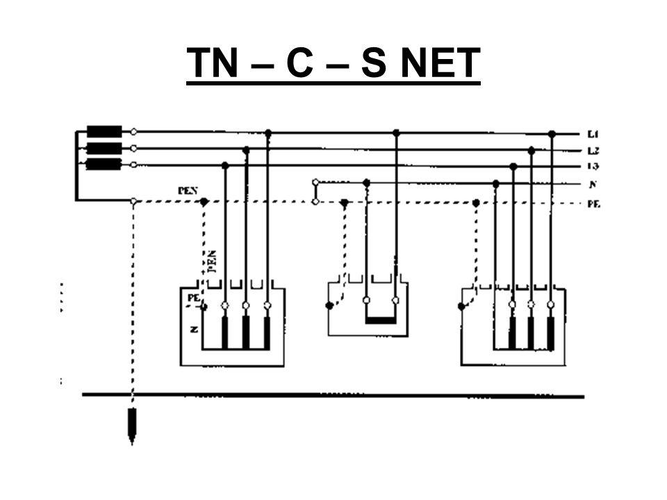 TN – C – S NET