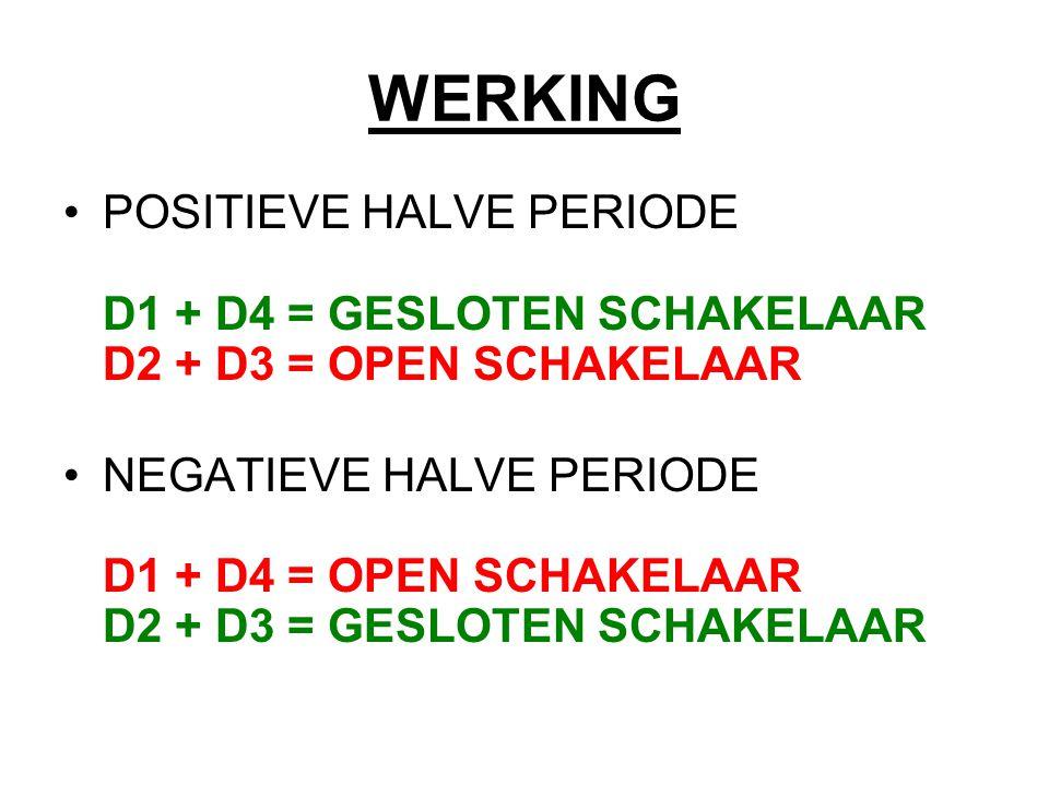 WERKING POSITIEVE HALVE PERIODE D1 + D4 = GESLOTEN SCHAKELAAR D2 + D3 = OPEN SCHAKELAAR.