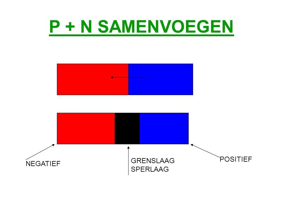 P + N SAMENVOEGEN GRENSLAAG SPERLAAG POSITIEF NEGATIEF