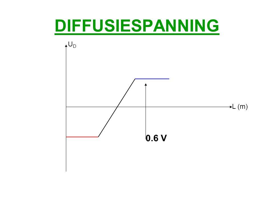 DIFFUSIESPANNING UD L (m) 0.6 V