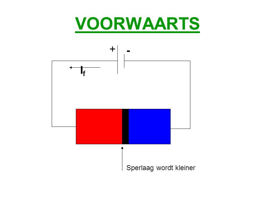 VOORWAARTS + - If Sperlaag wordt kleiner