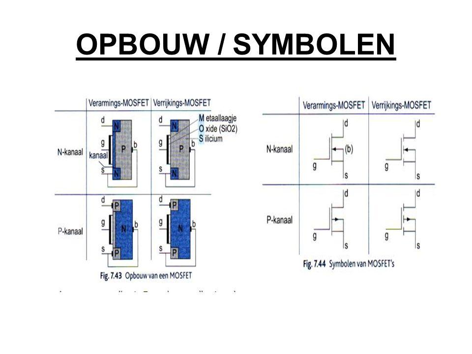 OPBOUW / SYMBOLEN