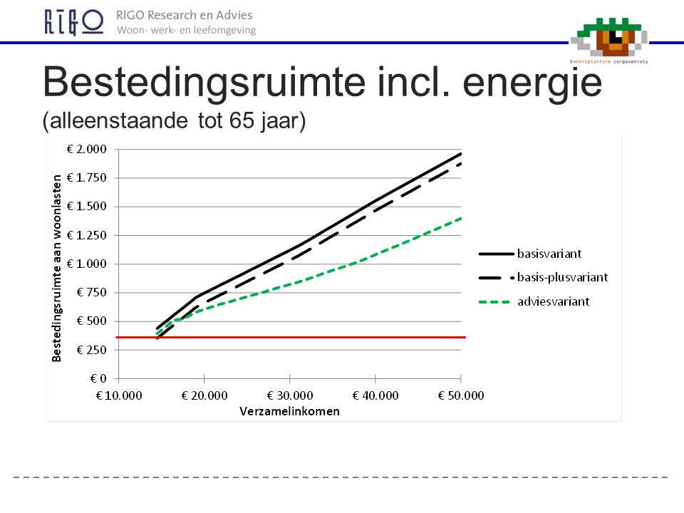 Bestedingsruimte incl. energie (alleenstaande tot 65 jaar)