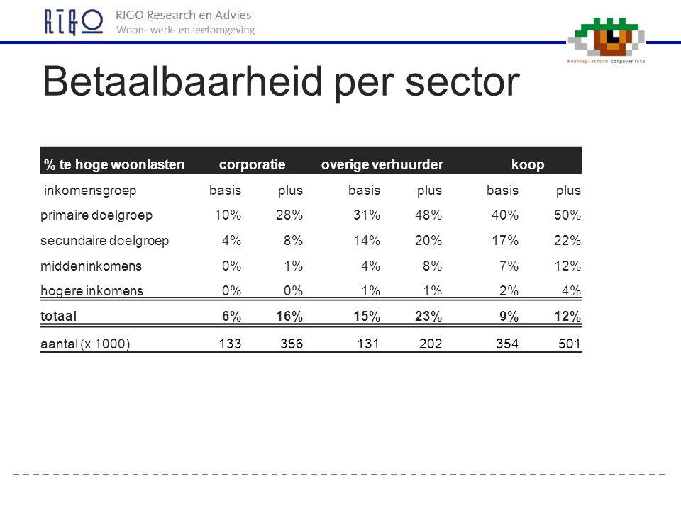 Betaalbaarheid per sector