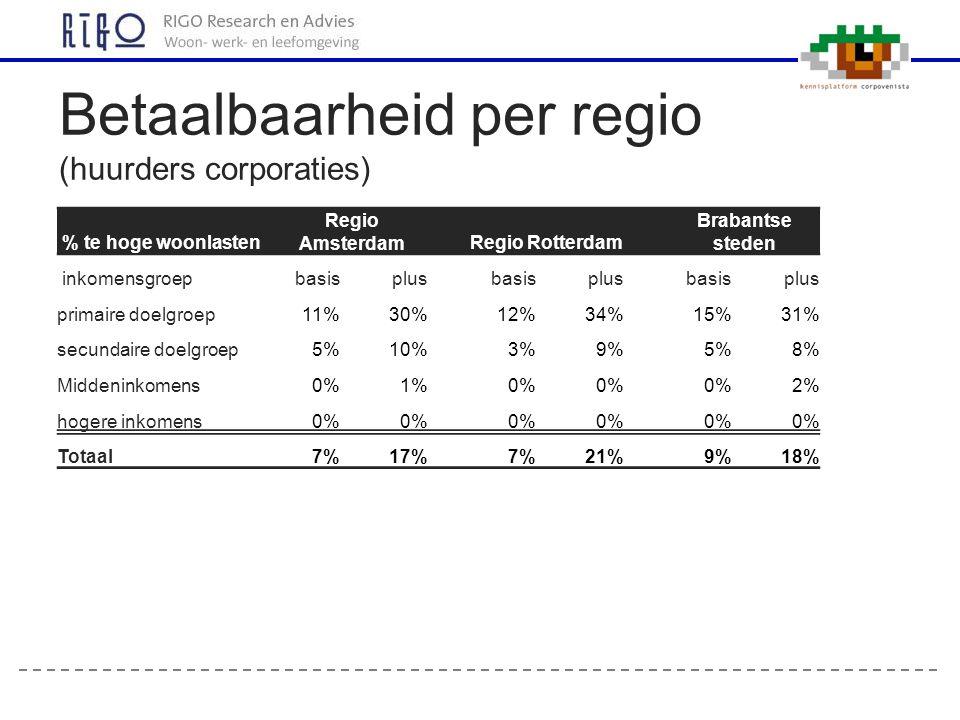 Betaalbaarheid per regio (huurders corporaties)