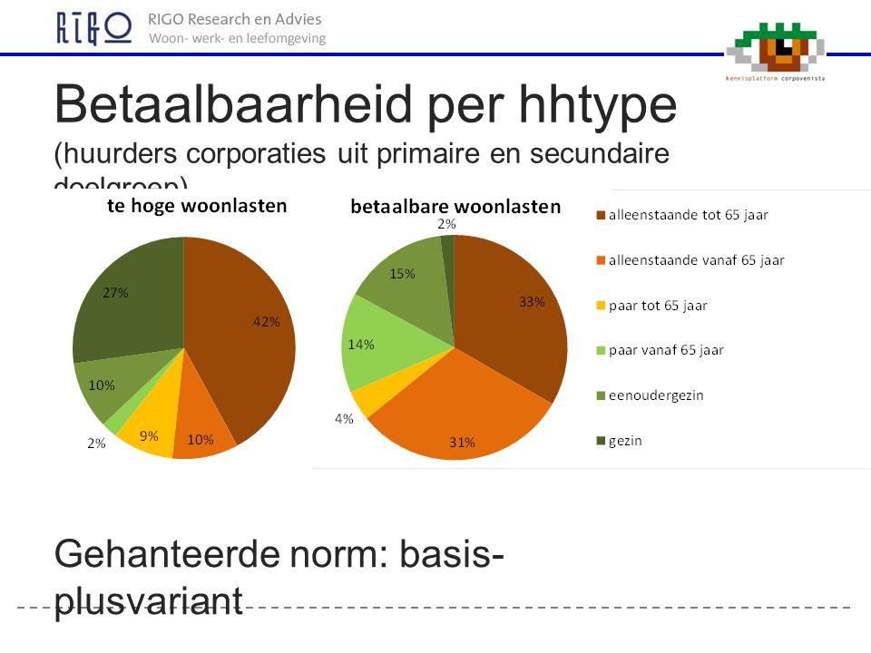 Betaalbaarheid per hhtype (huurders corporaties uit primaire en secundaire doelgroep)