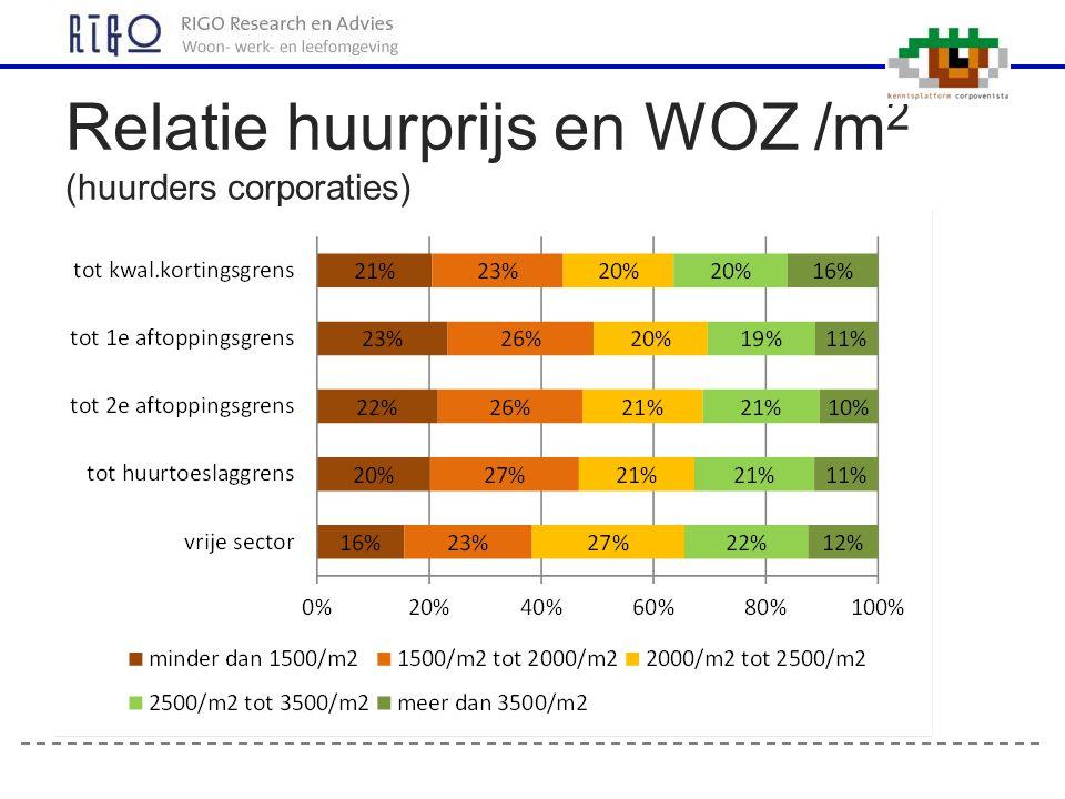 Relatie huurprijs en WOZ /m2 (huurders corporaties)