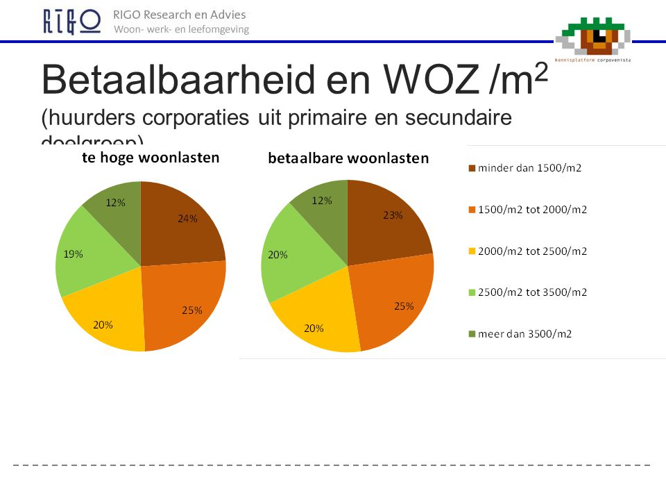 Betaalbaarheid en WOZ /m2 (huurders corporaties uit primaire en secundaire doelgroep)