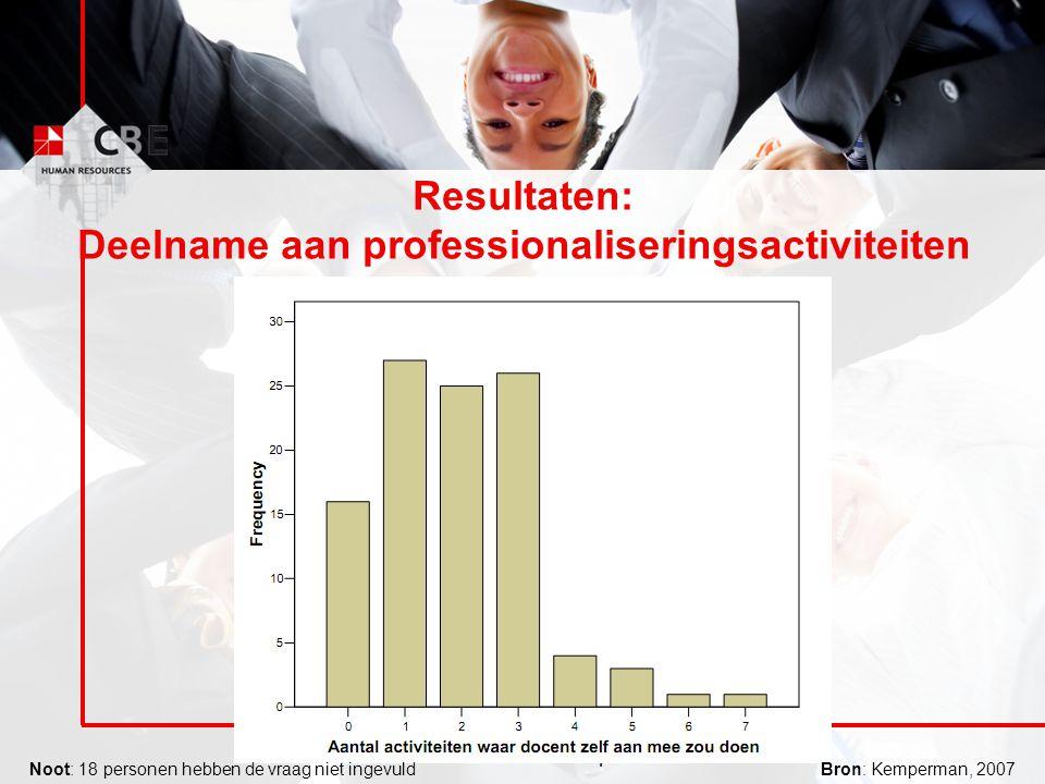 Resultaten: Deelname aan professionaliseringsactiviteiten