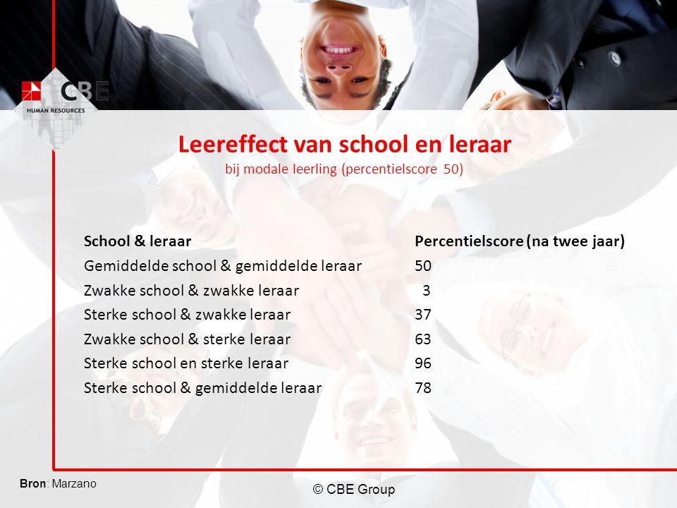 Leereffect van school en leraar bij modale leerling (percentielscore 50)
