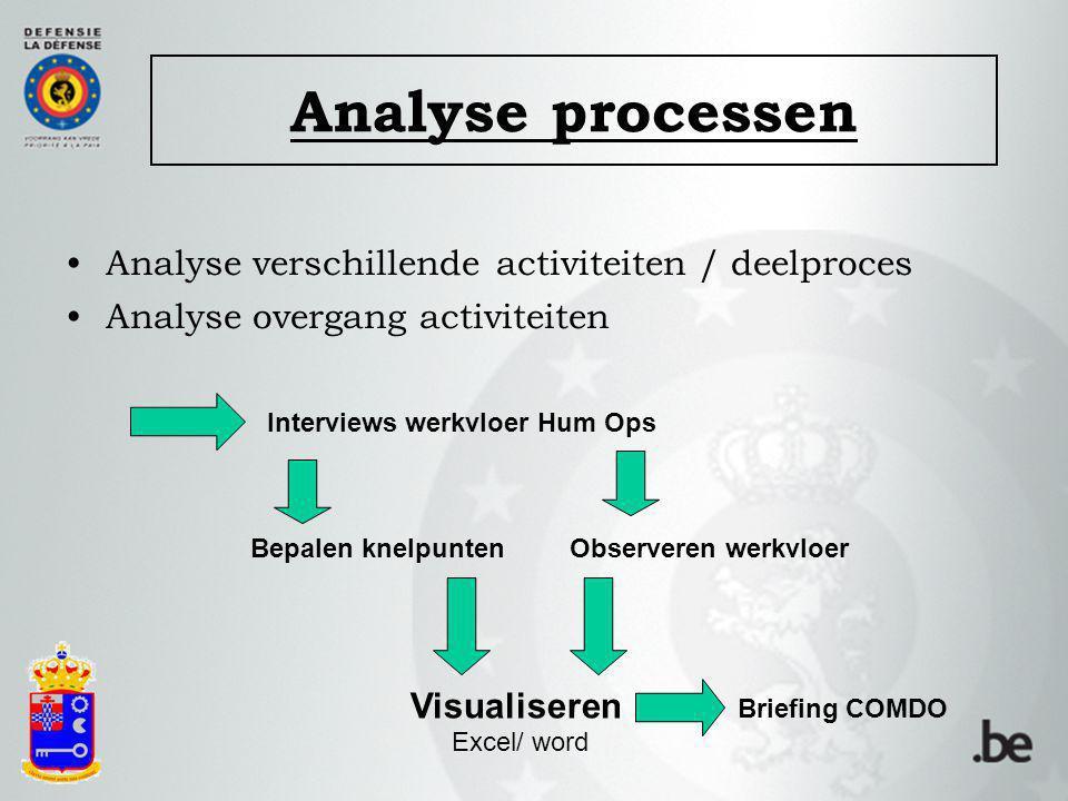 Analyse processen Analyse verschillende activiteiten / deelproces