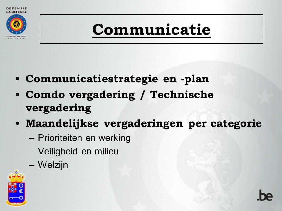 Communicatie Communicatiestrategie en -plan