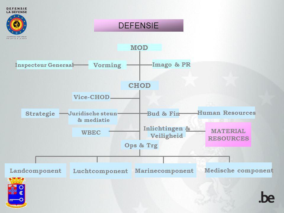 DEFENSIE MOD CHOD Vorming Imago & PR Vice-CHOD Human Resources