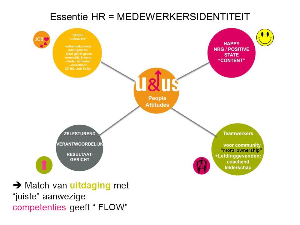 Essentie HR = MEDEWERKERSIDENTITEIT