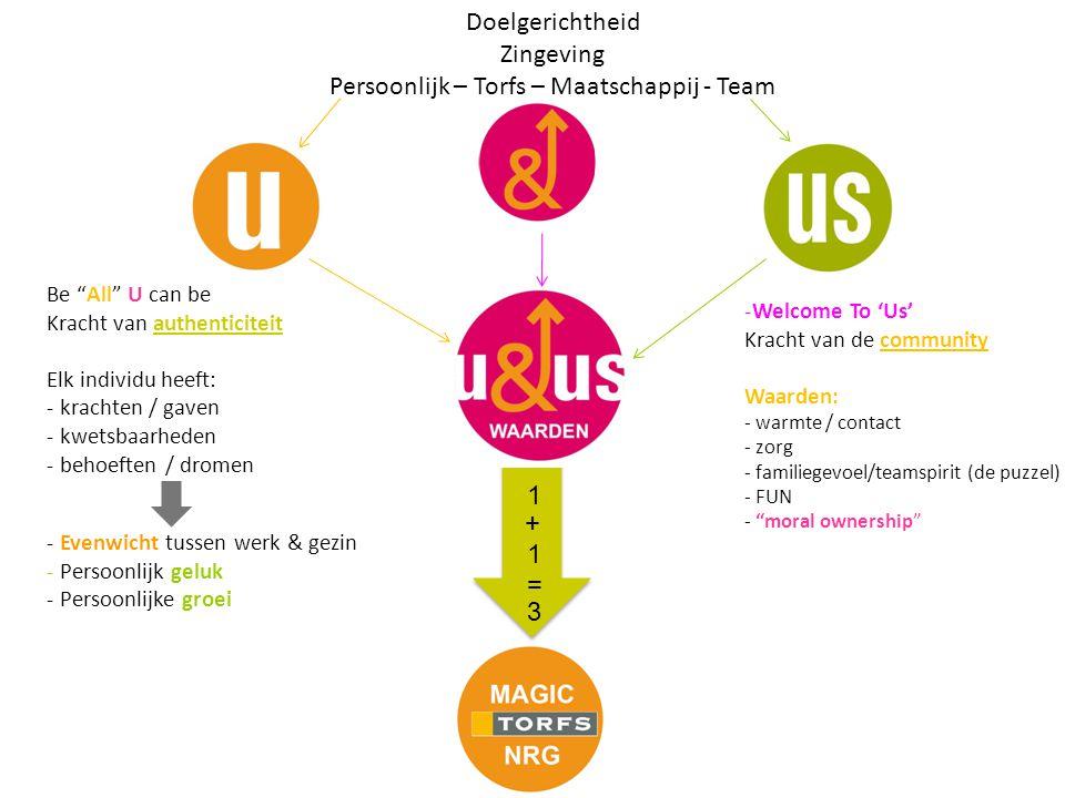 Persoonlijk – Torfs – Maatschappij - Team