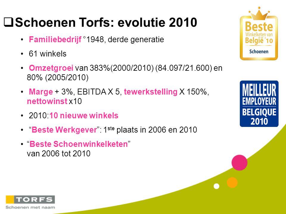 Schoenen Torfs: evolutie 2010